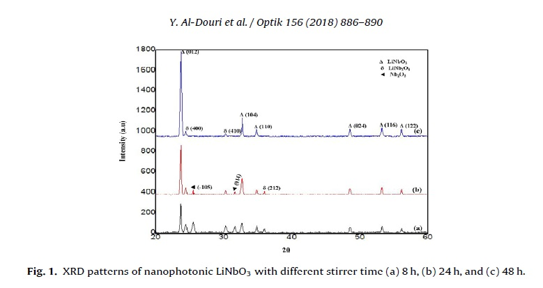 Effect of stirring time on the structural parameters of nanophotonic LiNbO3 deposited by spin-coating technique